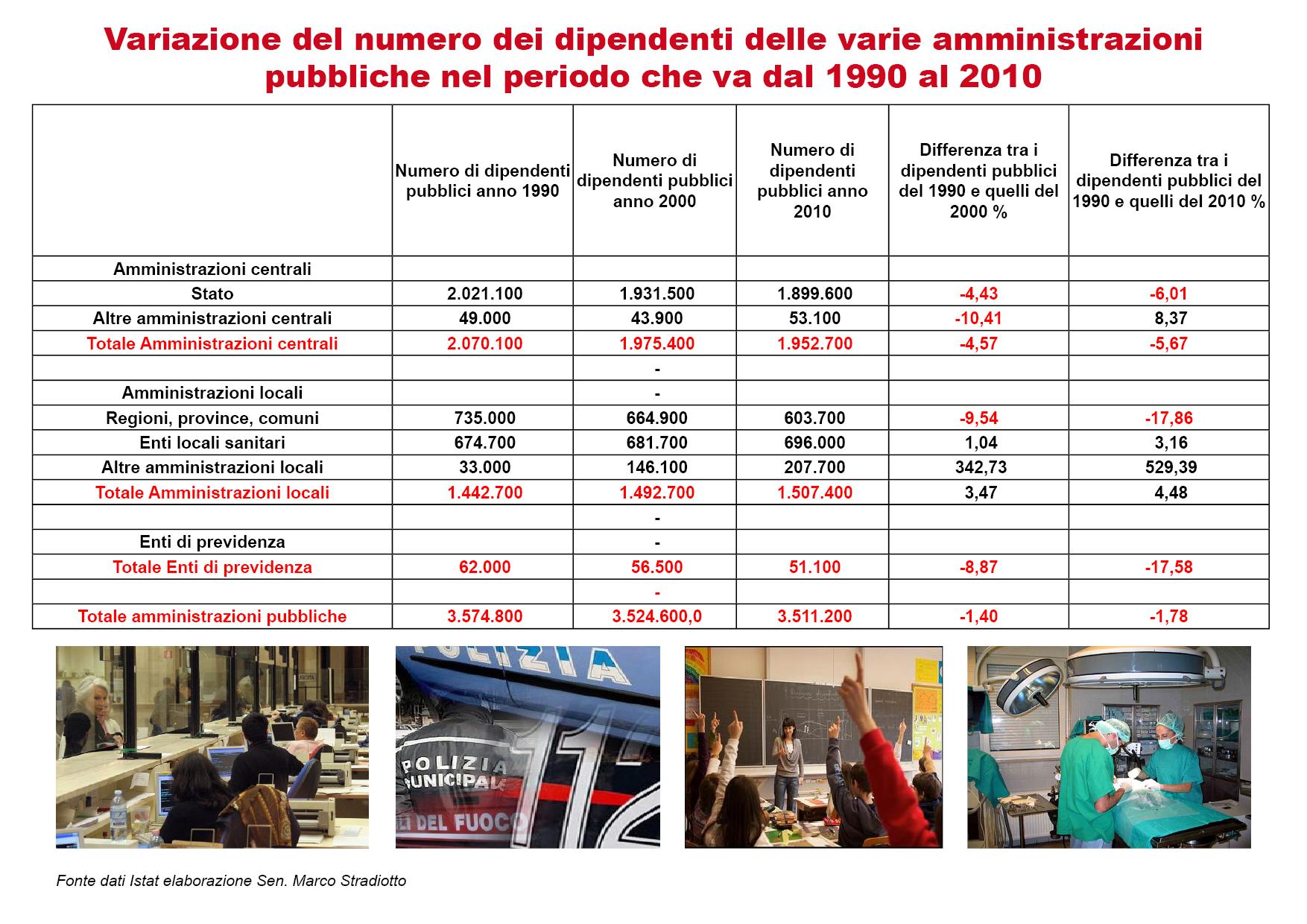 Nel periodo 1990-2010 i dipendenti pubblici sono diminuiti del 1,78%