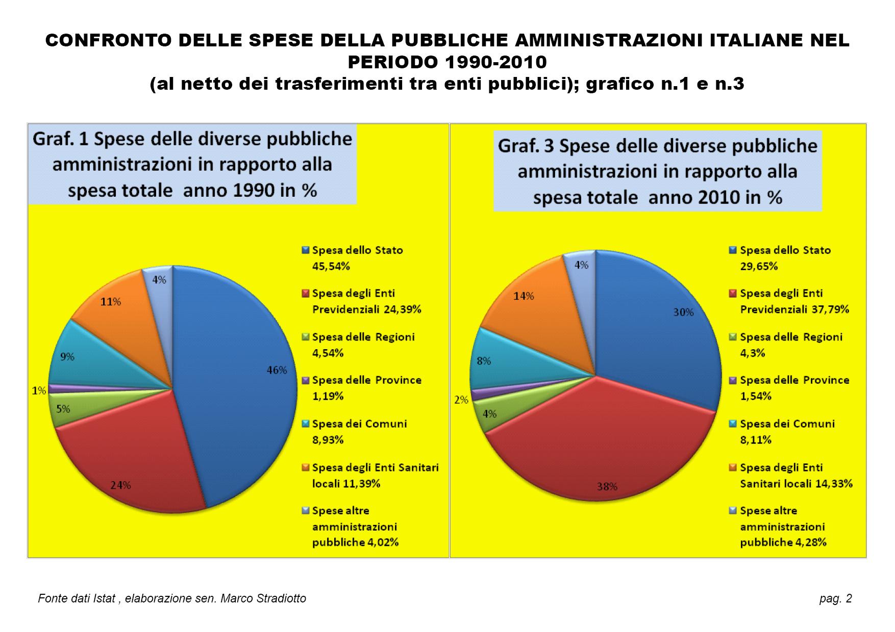 CONFRONTO DELLE SPESE DELLA P.A. NEL PERIODO 1990-2010 : LA SPESA PREVIDENZIALE PASSA DAL 24,39% al 37,79%