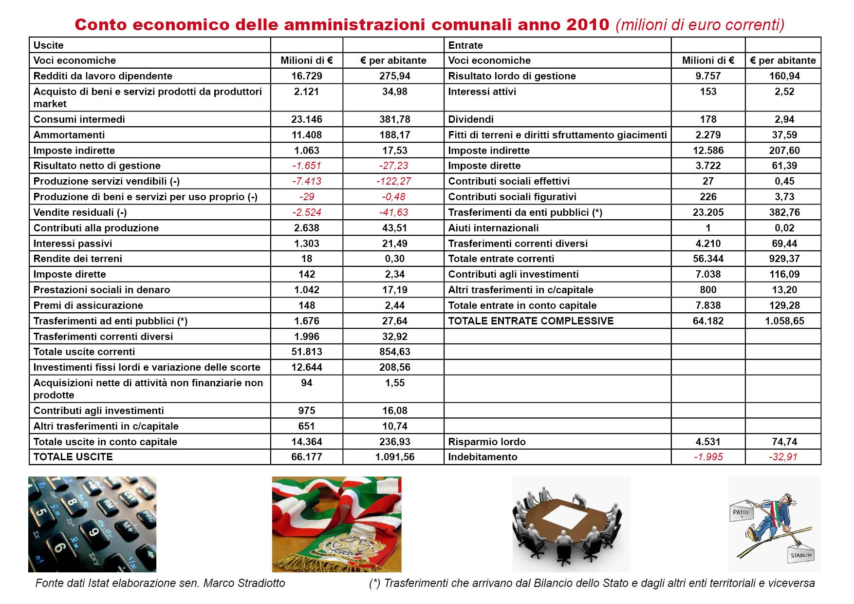 Quali sono state le entrate e le spese dei Comuni nel 2010?