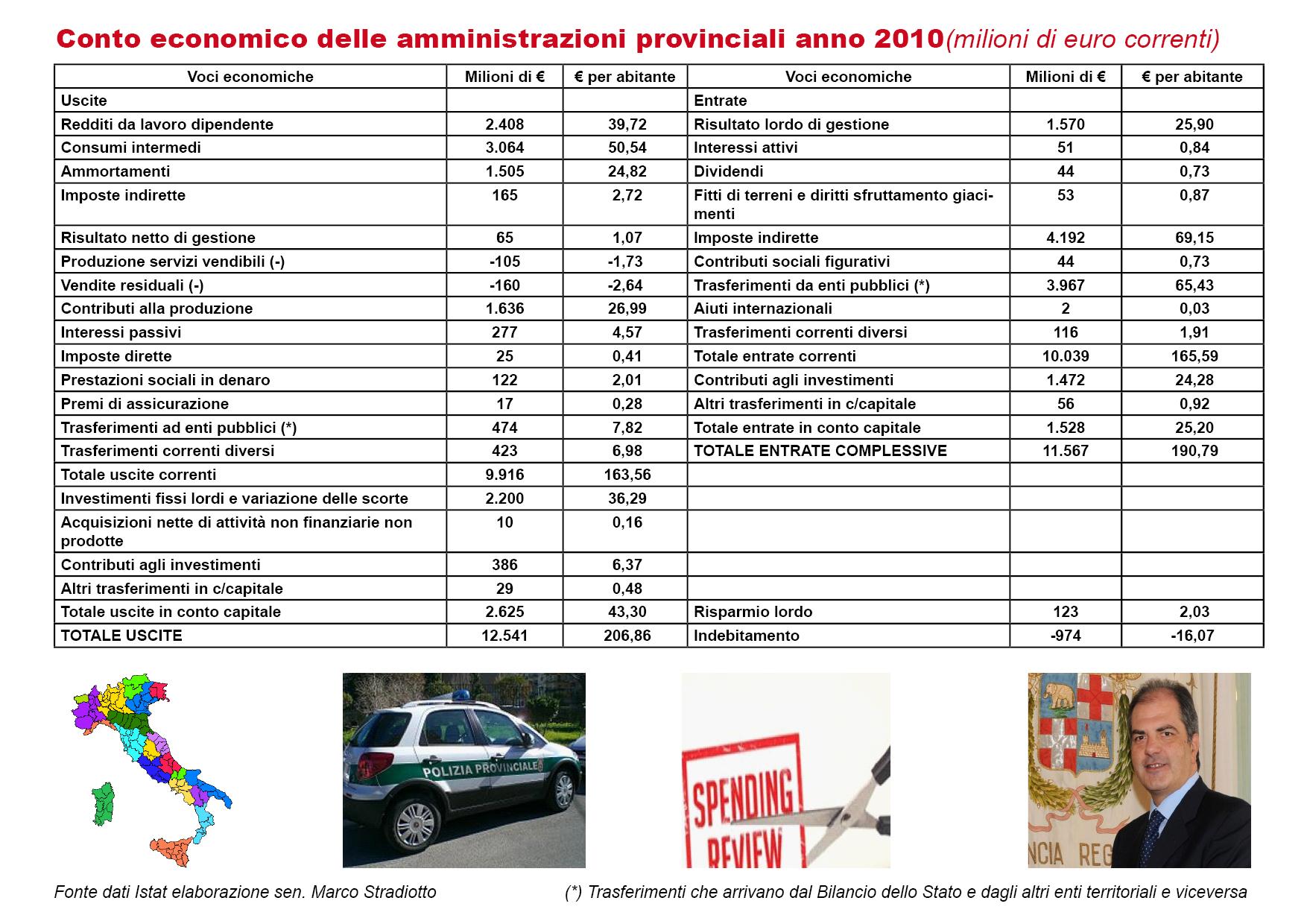 Quali sono state le entrate e le spese delle Province nel 2010?
