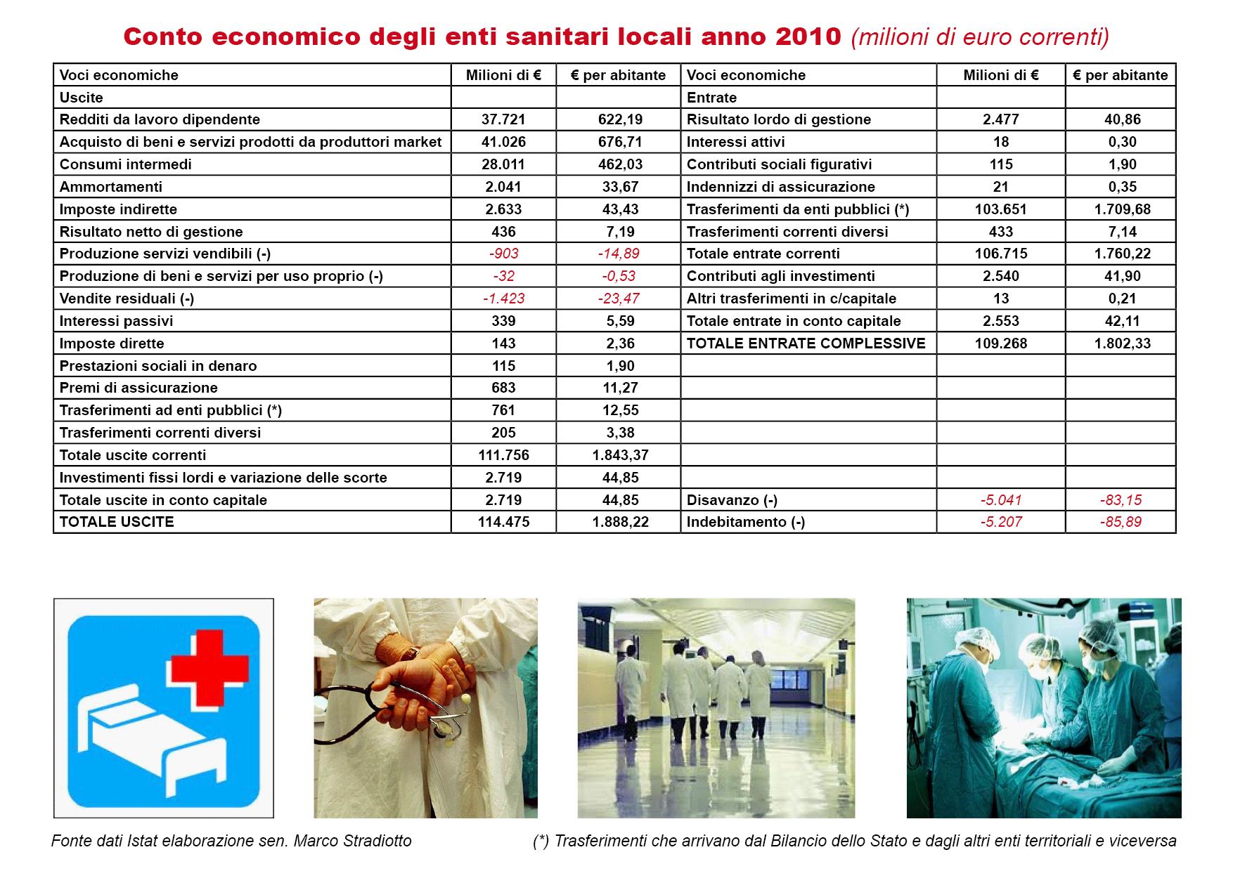 Quanto spendono gli enti sanitari locali?
