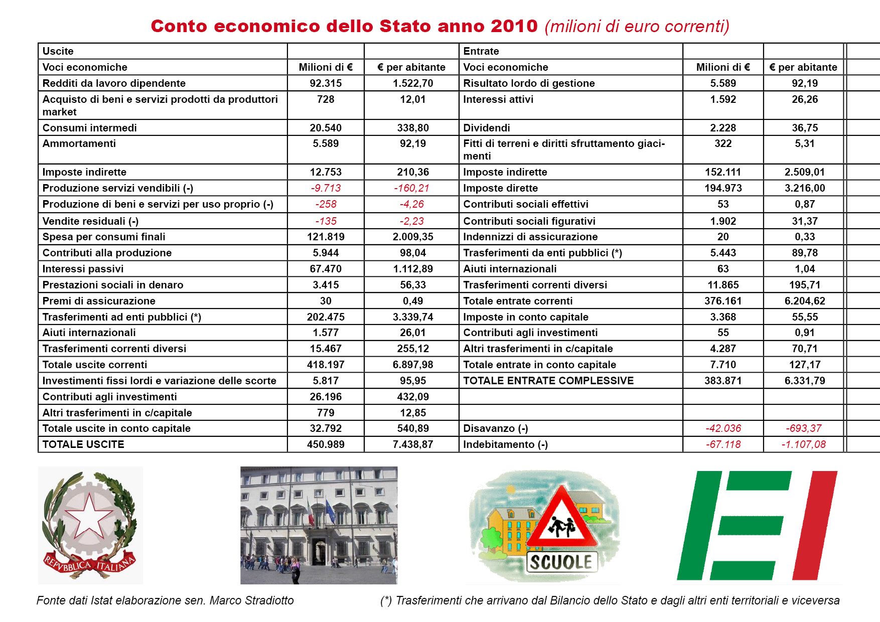 Quanto spende e quanto incassa lo Stato Italiano in un anno?