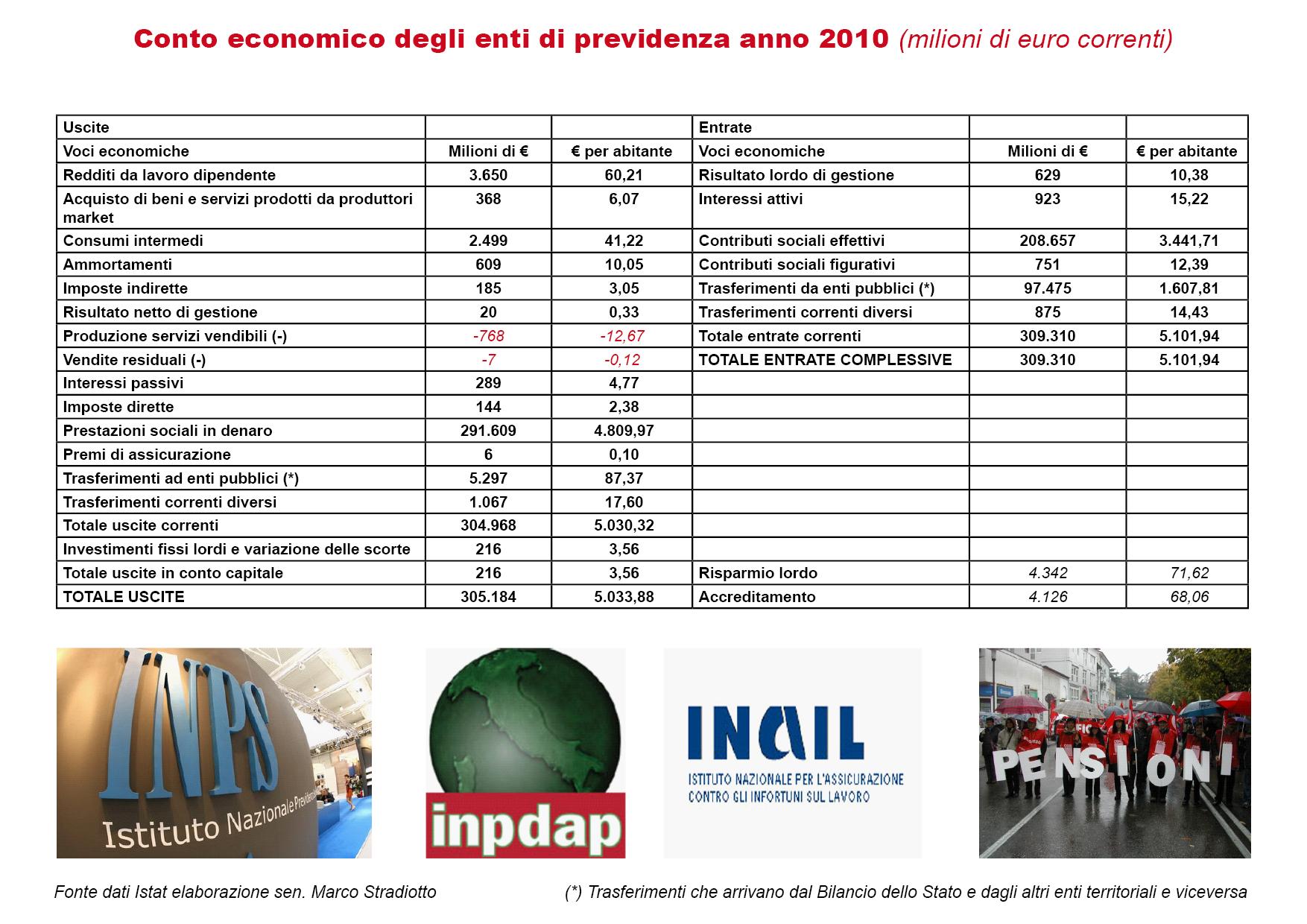 LA SPESA DEGLI ENTI PREVIDENZIALI: OGNI 10 EURO DI SPESA PUBBLICA 3,8 € SONO DESTINATI ALLE PENSIONI