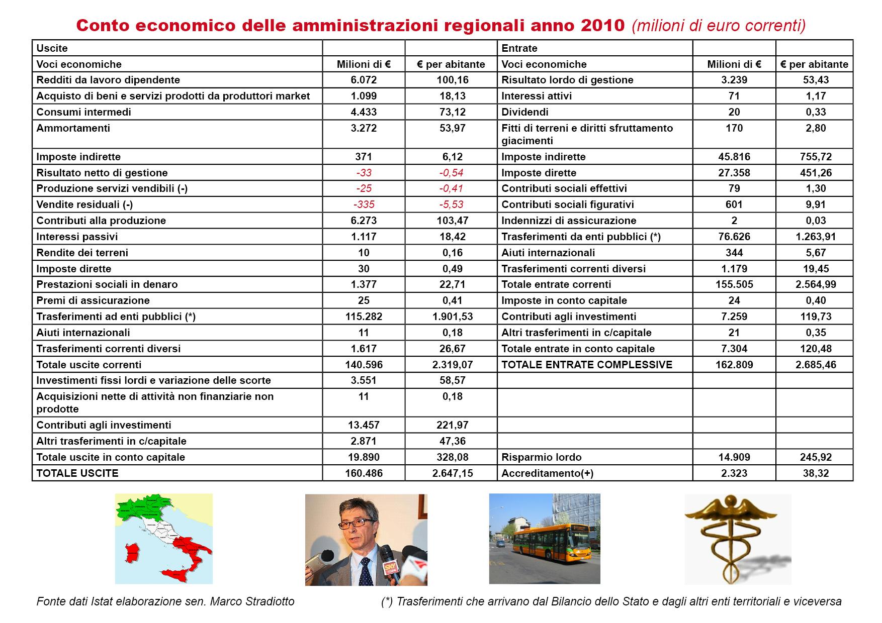 Quali sono state le entrate e le spese delle Regioni nel 2010?