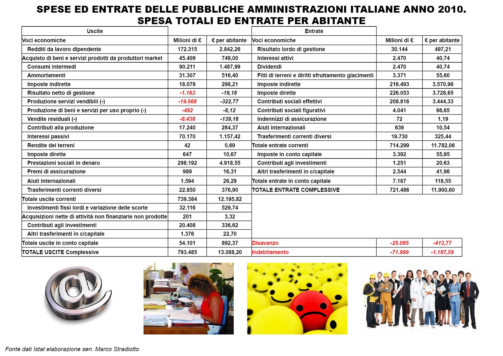 Dove nasce la sfiducia dei risparmiatori verso i conti pubblici italiani? Ecco dove nasce lo spread