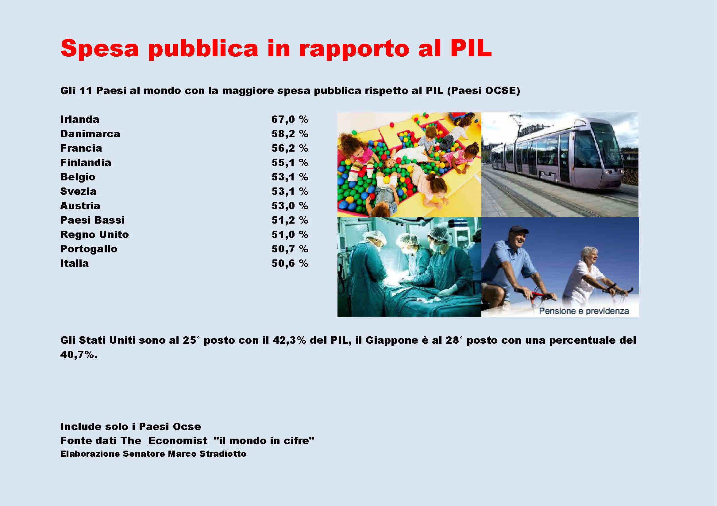 Spesa Pubblica in rapporto al PIL, la classifica dei Paesi che spendono di più: L'Italia è alll'11° posto