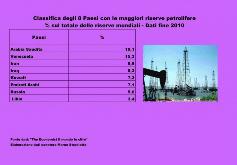 Classifica degli 8 Paesi con le maggiori riserve petrolifere