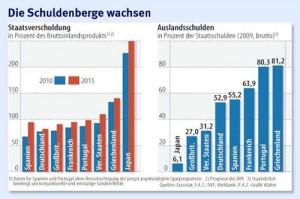 Debito pubblico all'estero